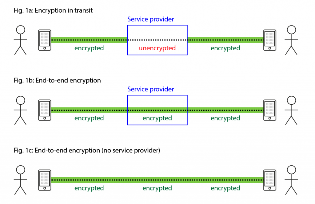 The two kinds of encrypted messaging